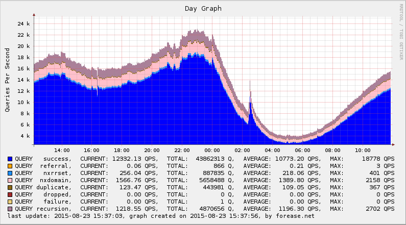 Forease DNS Cache - General Query Graph Last Day