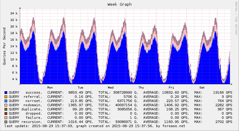 Forease DNS Cache - General Query Graph Last Week