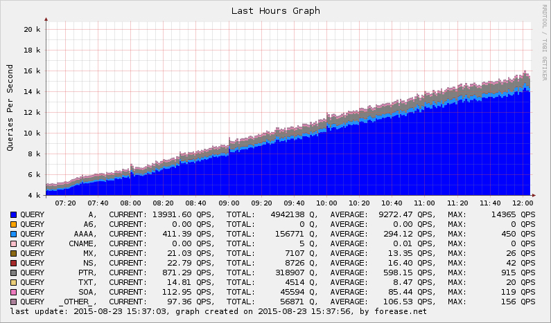 Forease DNS Cache - Record Type Statistical Graph