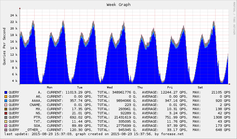 Forease DNS Cache - Record Type Statistical Graph Last Week
