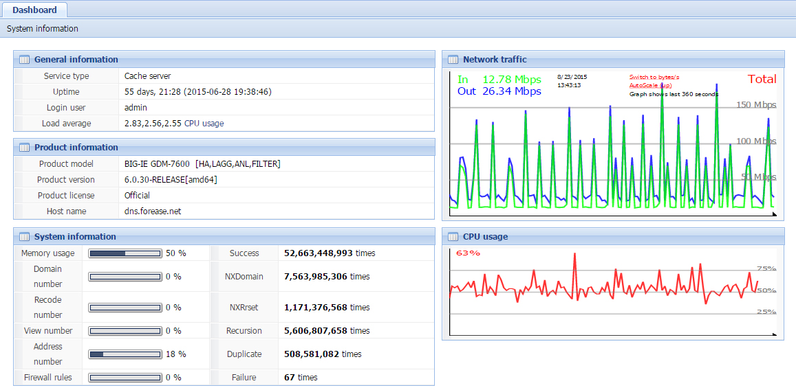 Forease DNS Cache - Dashboard View